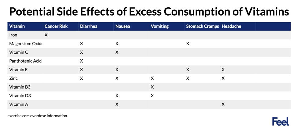 potential side effects of excess consumption of vitamins