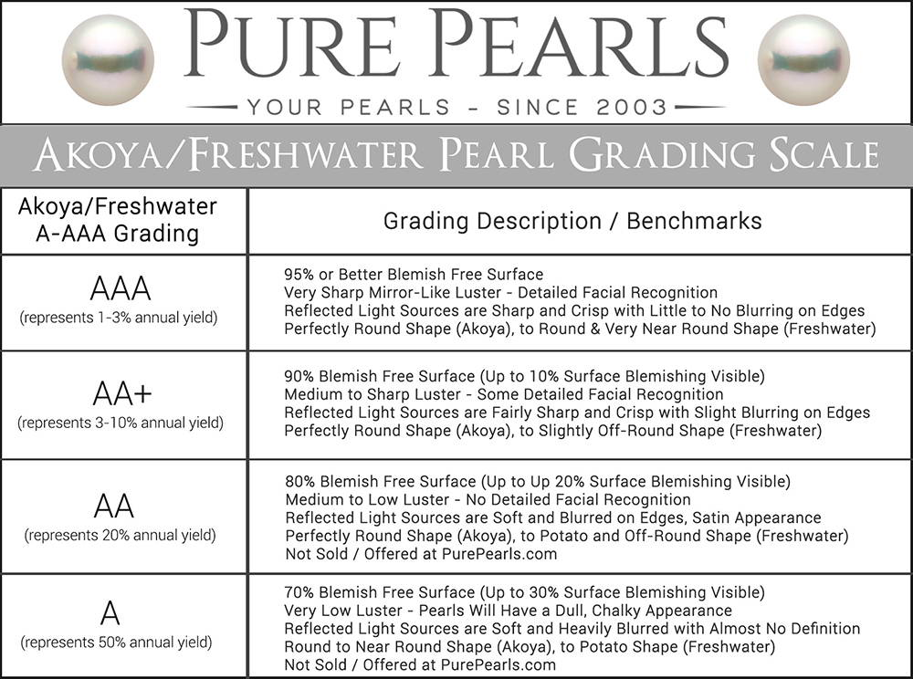A-AAA Akoya Freshwater Pearl Grading Scale Overview