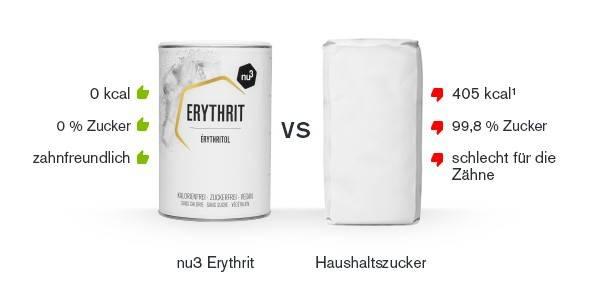 Erythrit Vergleich