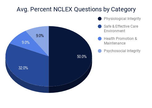 Average Percent NCLEX Questions by Category | 50% Physiological Integrity | 32% Safe & Effective Care Environment | 9% Health Promotion & Maintenance | 9% Psychosocial Integrity