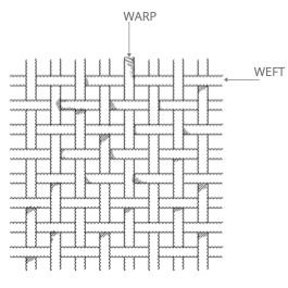 warp and weft in fabric weave