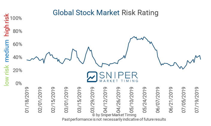 Global stock market risk rating