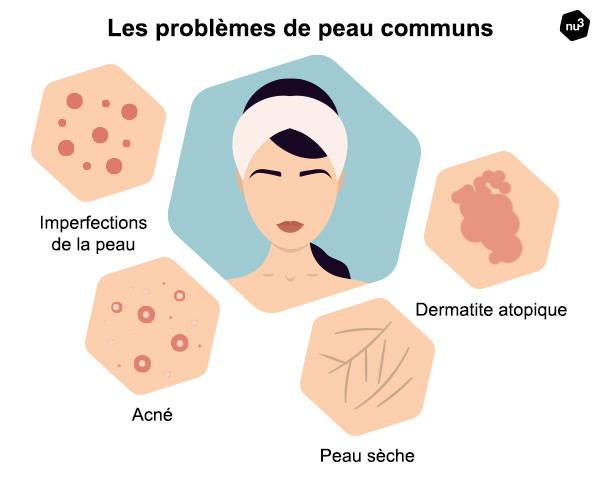 Les différents problèmes de peau