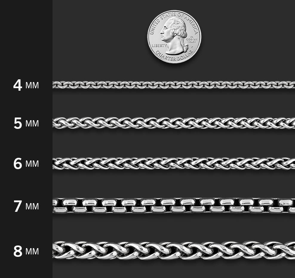 Chain Gauge Chart to Scale with US Quarter