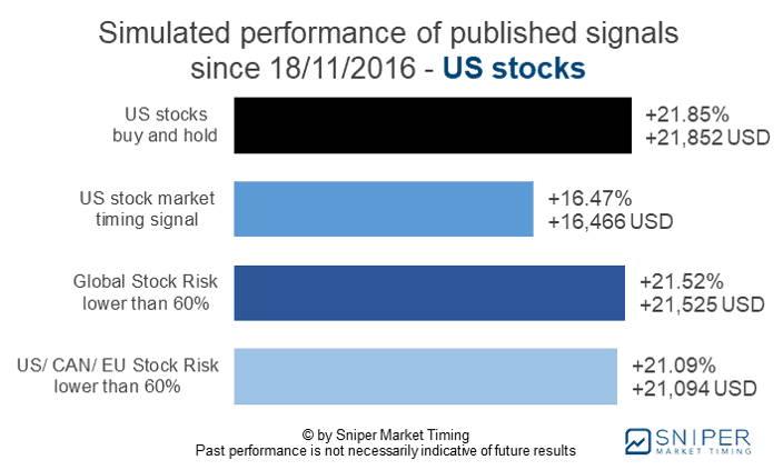 Stock market timing US stocks - simulated performance