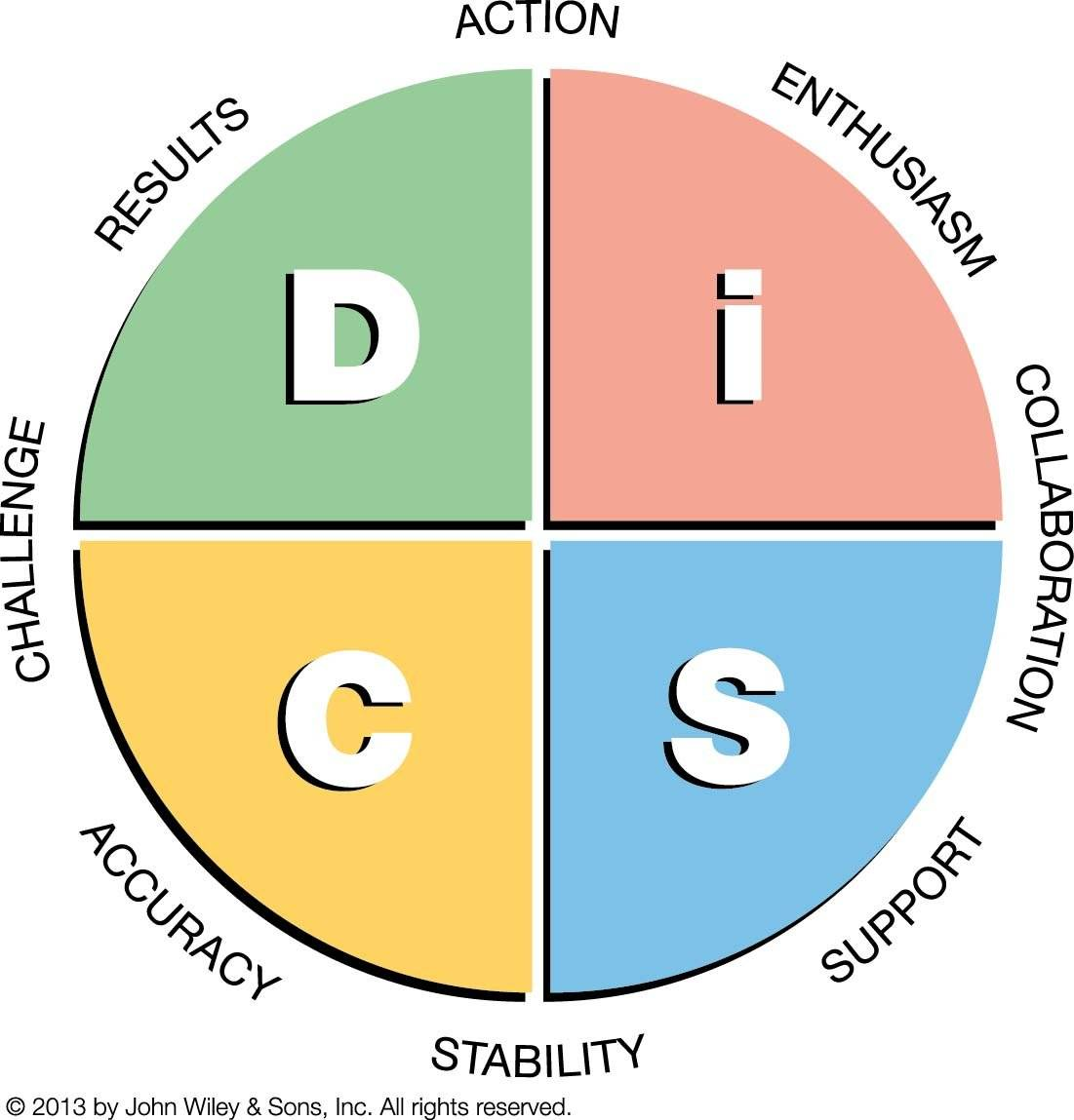 DiSC-Profile-Everything-DiSC-Workplace-Map
