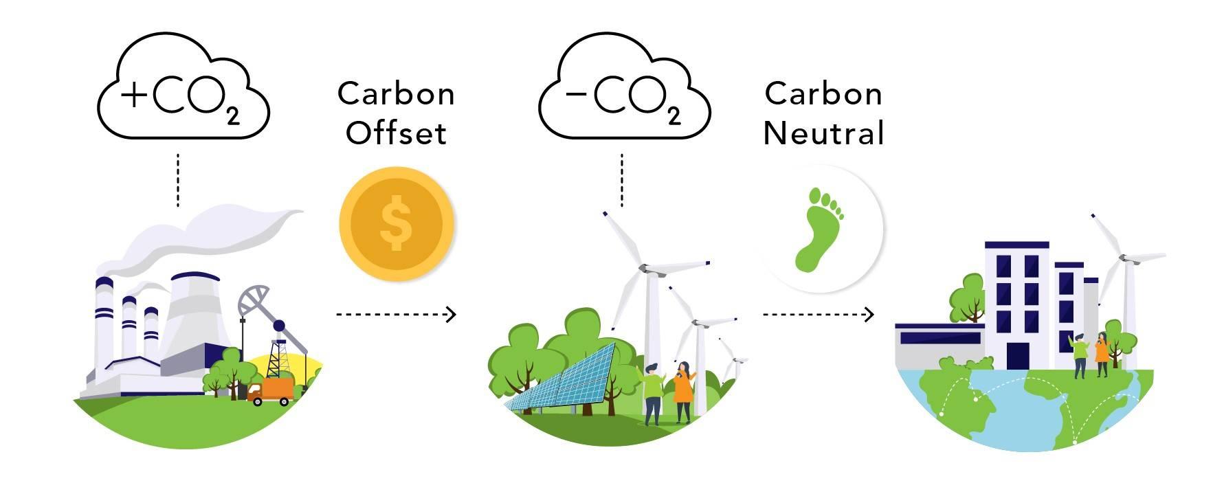 Basic diagram of carbon offsets