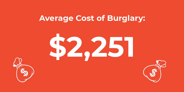 Graphic showing $2251 cost of burglary