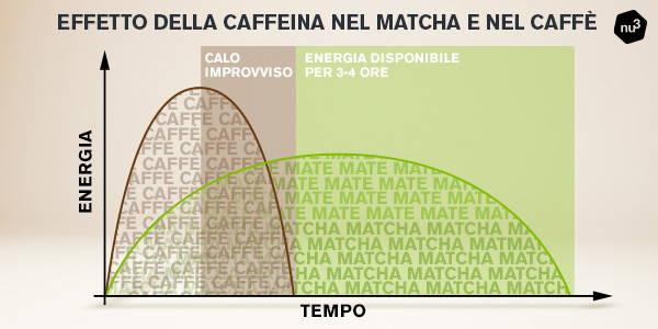 La caffeina nel matcha