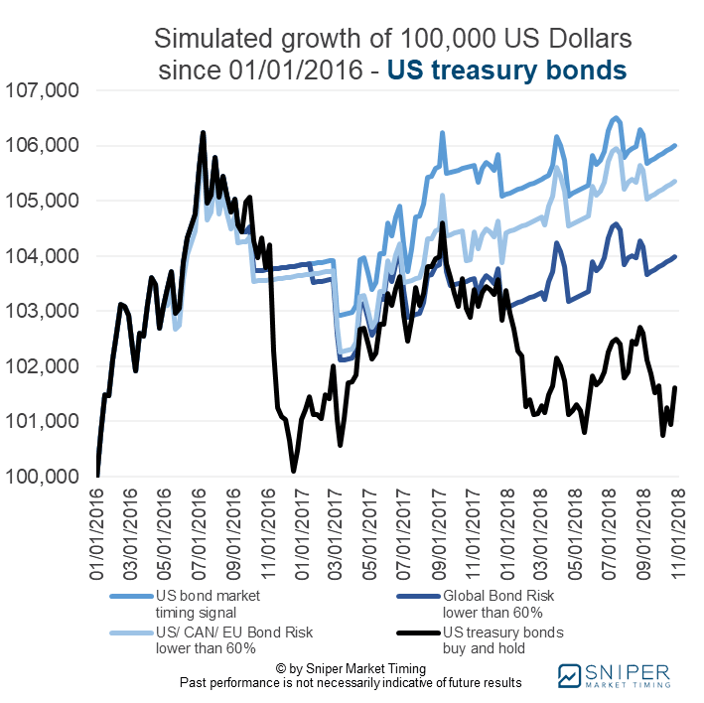 Bond market timing US treasury bonds - the simulated growth of a 100K portfolio