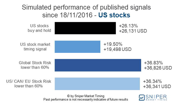 Stock risk management US stocks - simulated performance