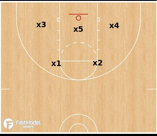 2-3 Zone Defense Starting Positions