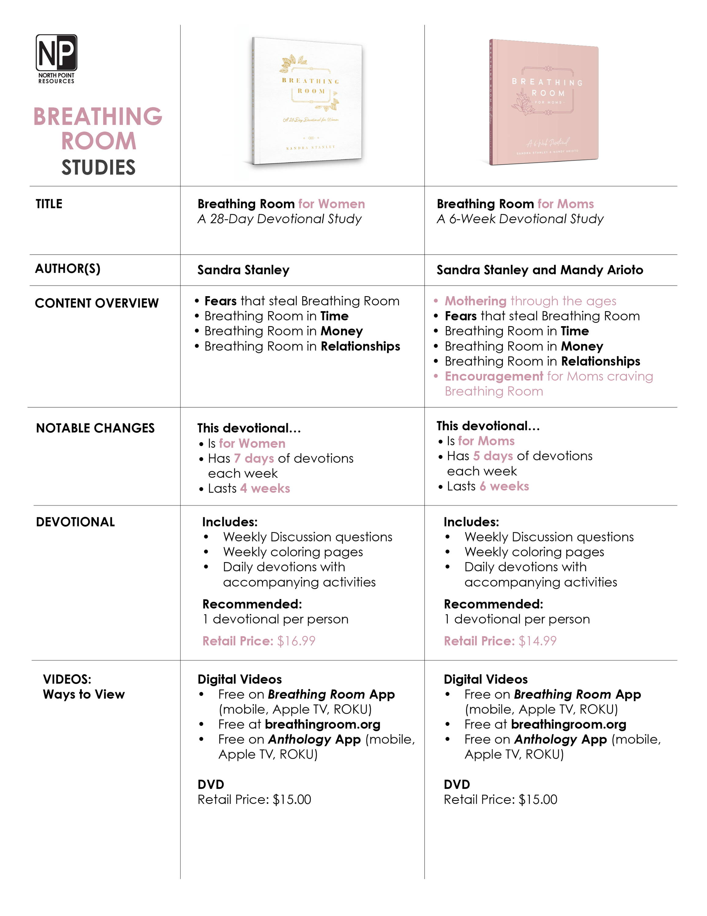 Breathing Room Comparison Chart