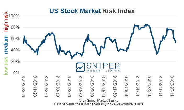 US stock market risk index