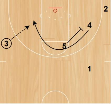 Screen for the screener and a cut toward the basket