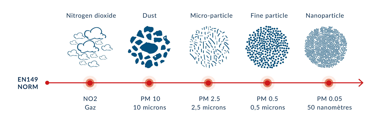masque anti particules fines ffp3