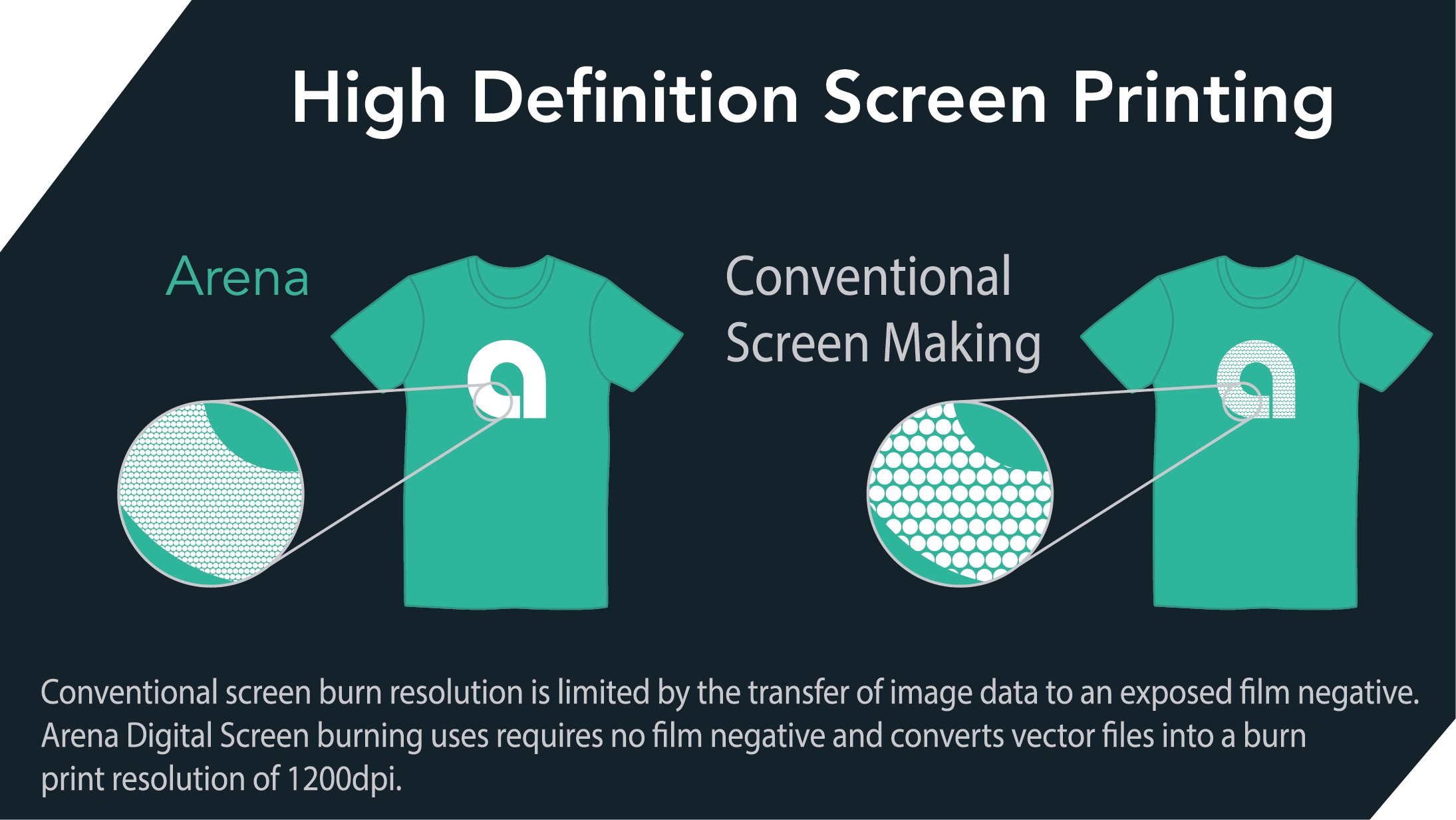 Arena Prints Screen Burning Services and Pre-Burned Screens