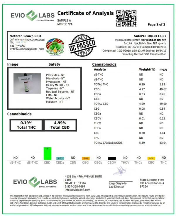 Full Spectrum Hemp Extract Analysis
