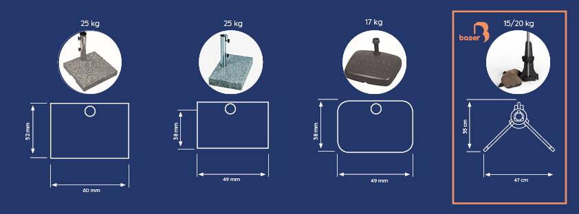 Forskellige typer af altan parasolfødder