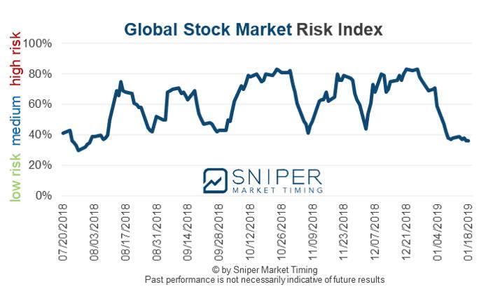 Global stock market risk index