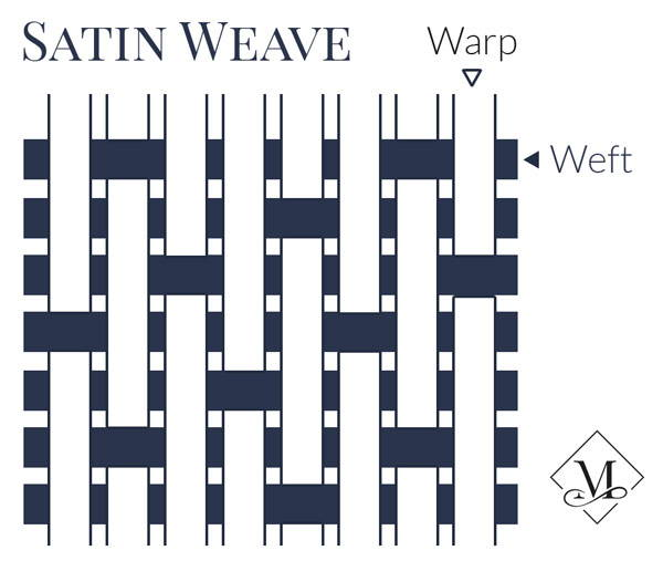 Satin weave showing warp and weft