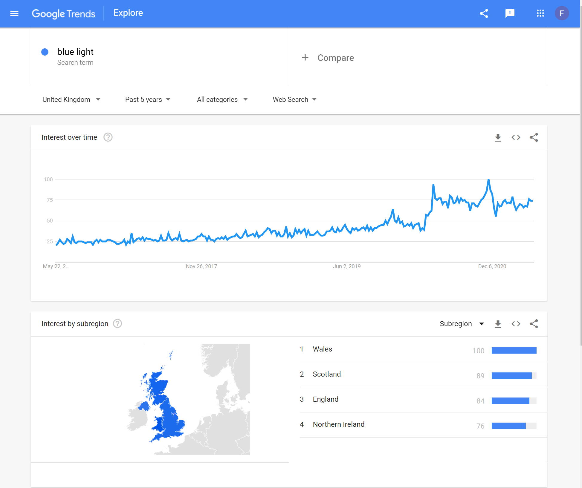 Blue Light - Google Trends