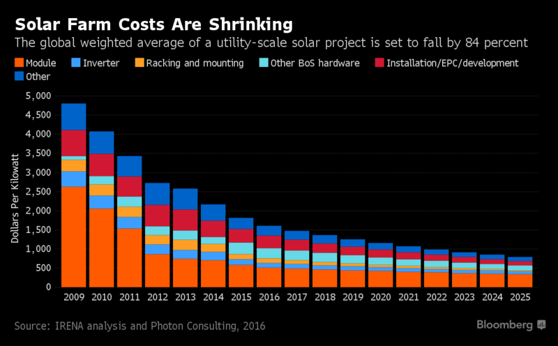 Image of the shrinking costs of solar farms