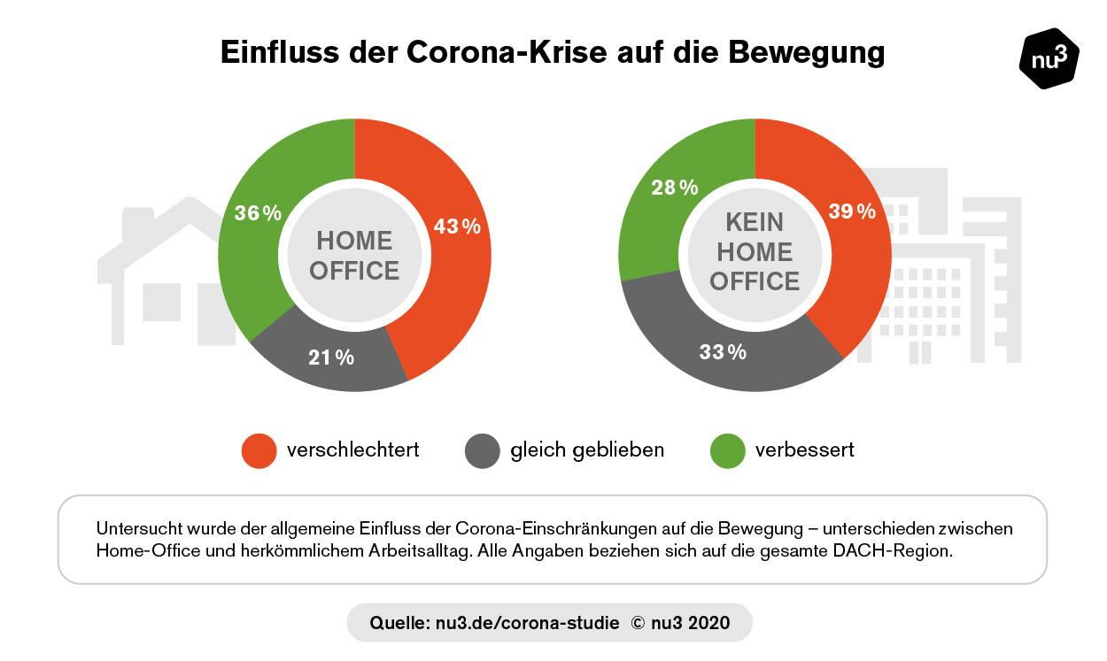 Einfluss der Corona-Krise auf die Bewegung