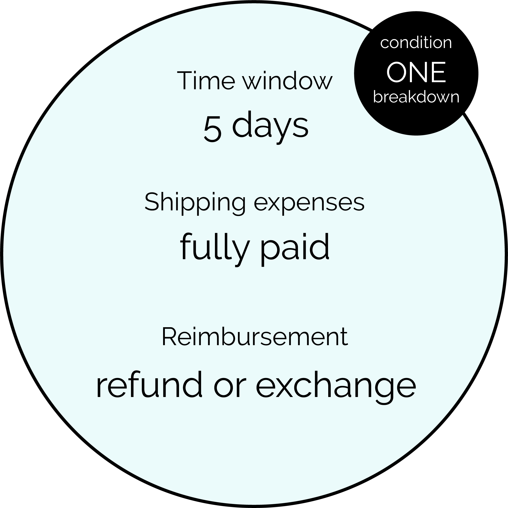 Condition one breakdown - Time window: 5-days, Shipping expenses: fully paid, Reimbursement: refund or exchange.