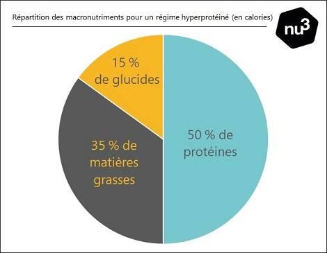 Macronutriments en régime protéiné