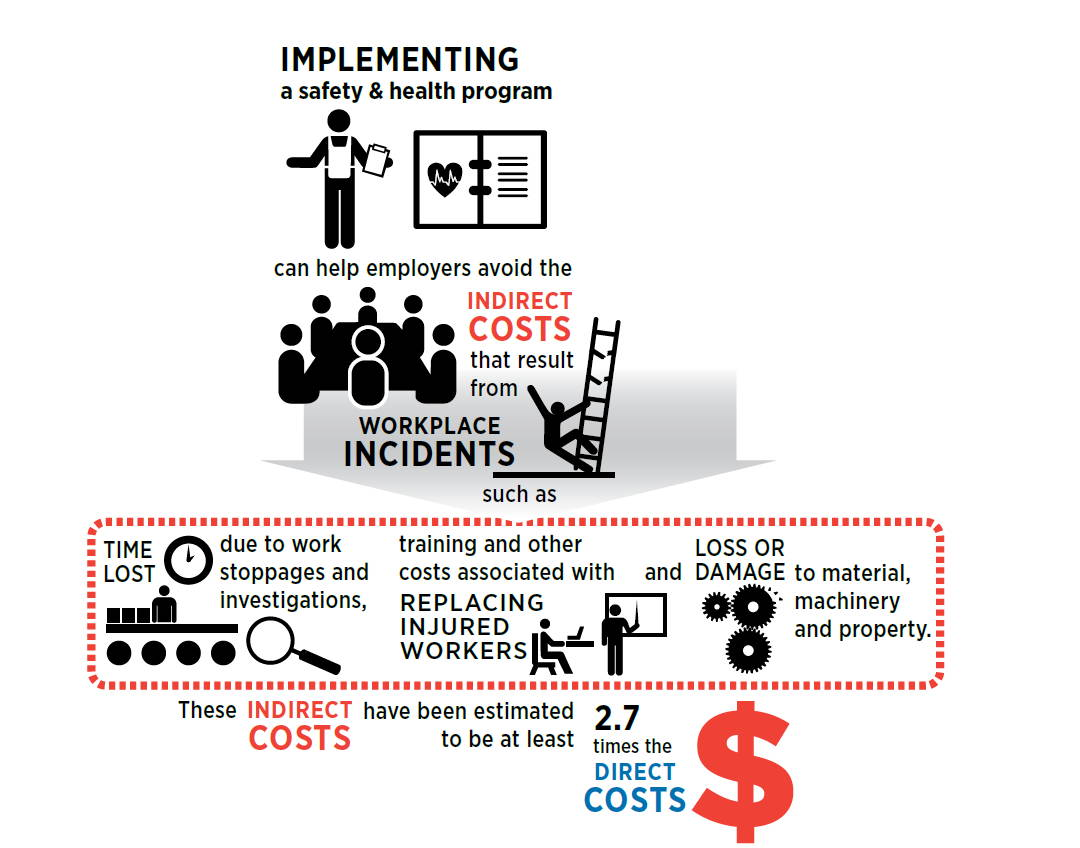 Cost Savings For Construction Safety Plans