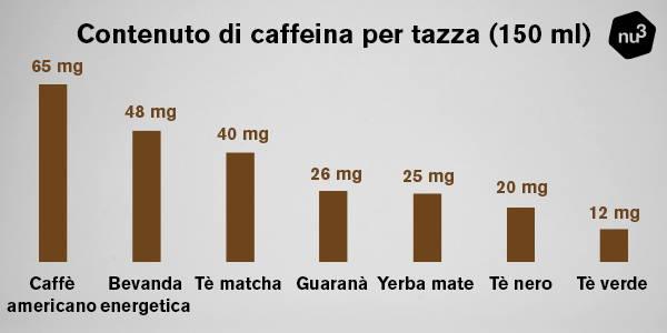 Contenuto di caffeina