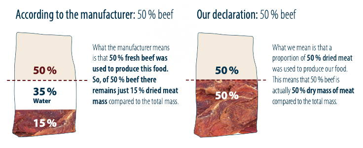 Meat and water ratio