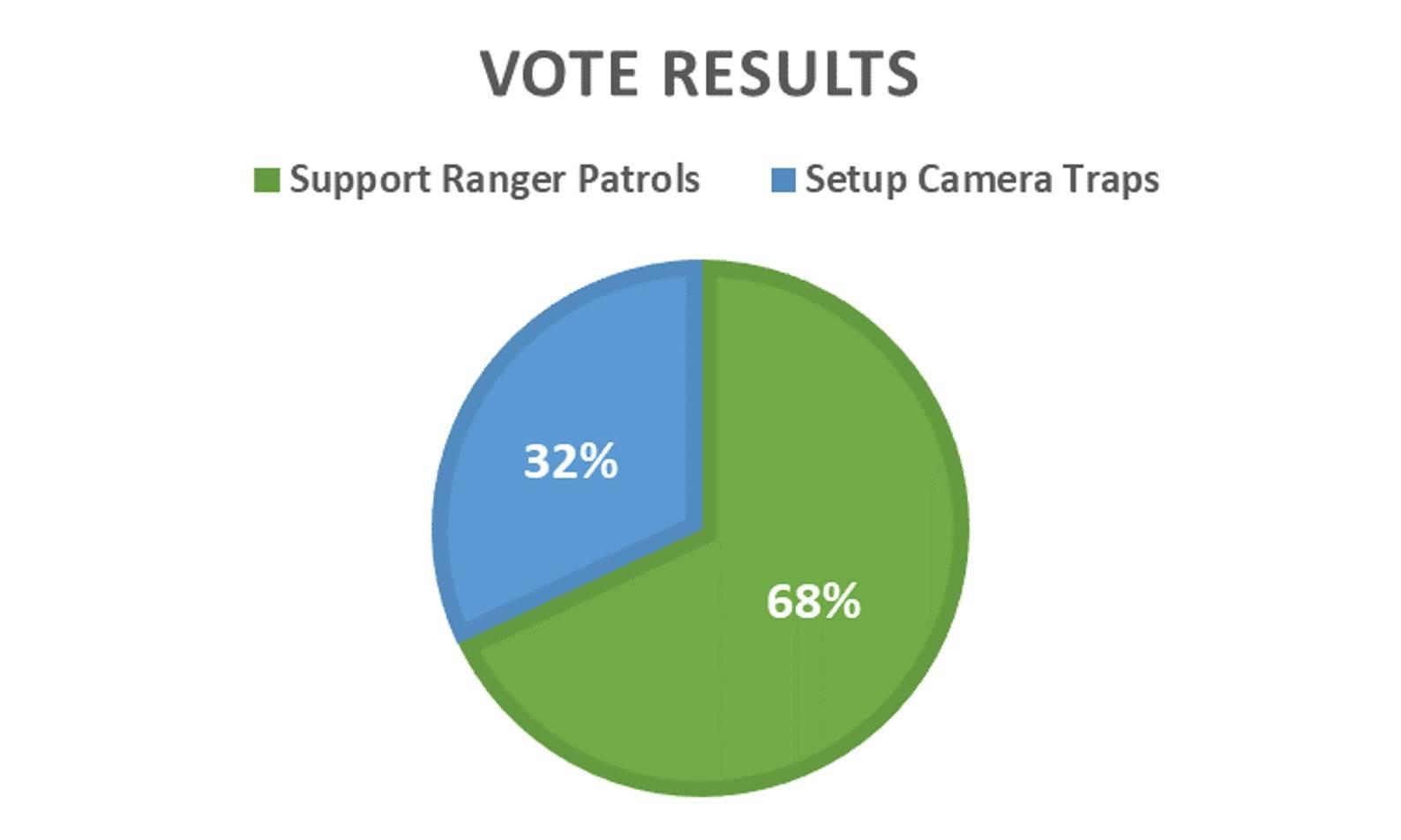 Rewilding vote results displayed in a pie chart