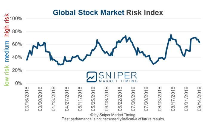 Stock market risk indicator