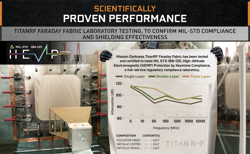 Mission Darkness TitanRF faraday Fabric lab certified test shielding effectiveness blocks radio frequency signals