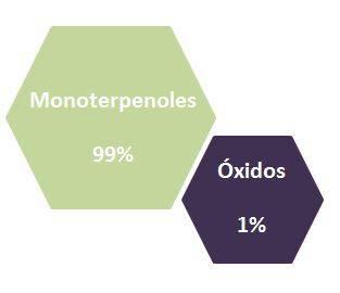 Palo de Ho moléculas