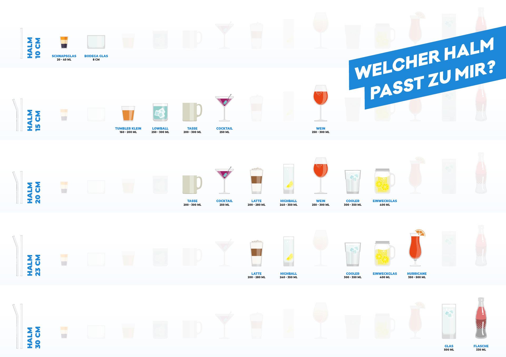 HALM Glasstrohalm size chart Größenratgeber alle gläser tumbler strohhalme aus glas trinkhalm für flaschen trinkröchen mit knick