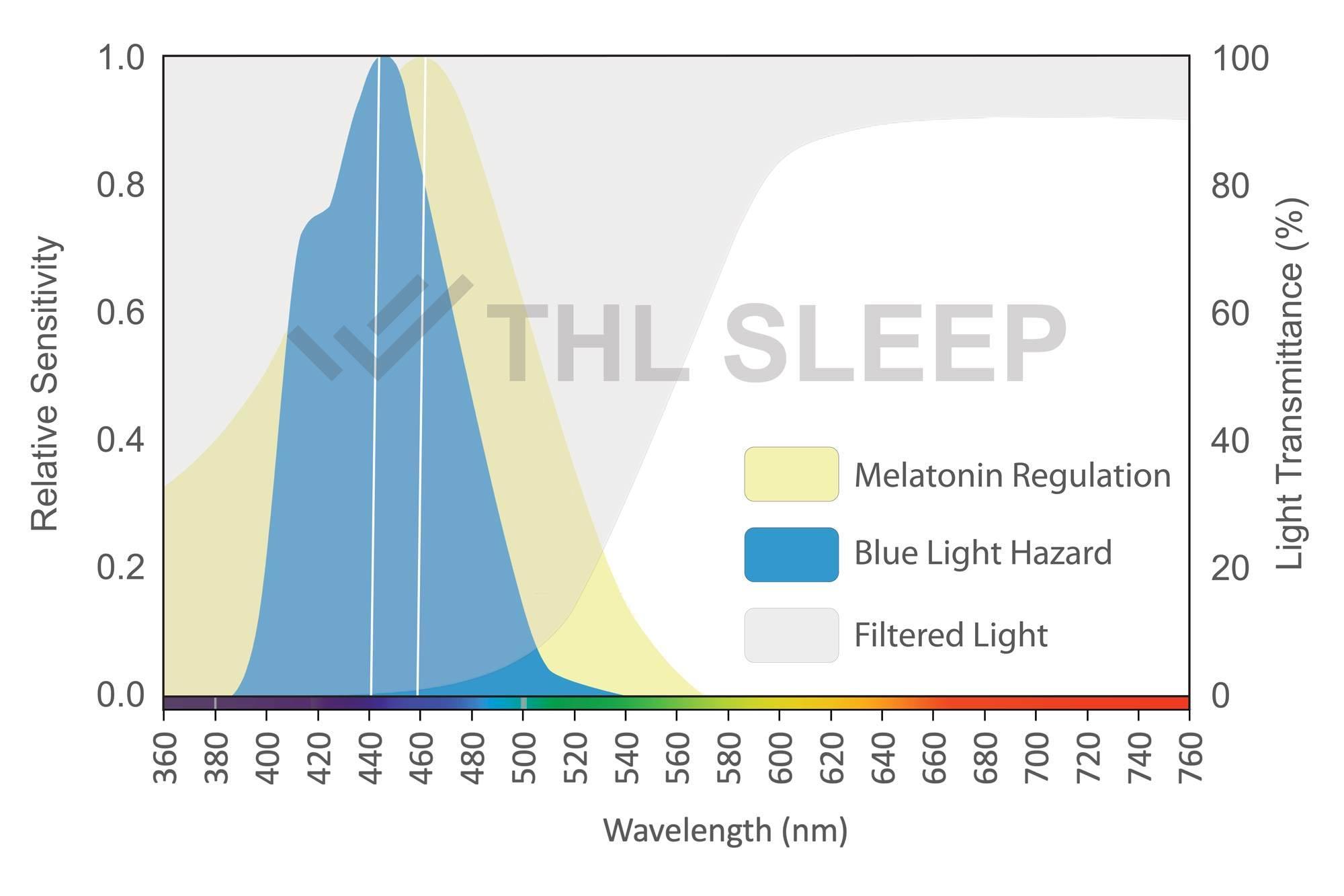 thl sleep second generation blue light blocking orange lens for sleep