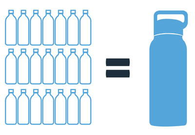 1 healthy human bottle = 167 plastic water bottles