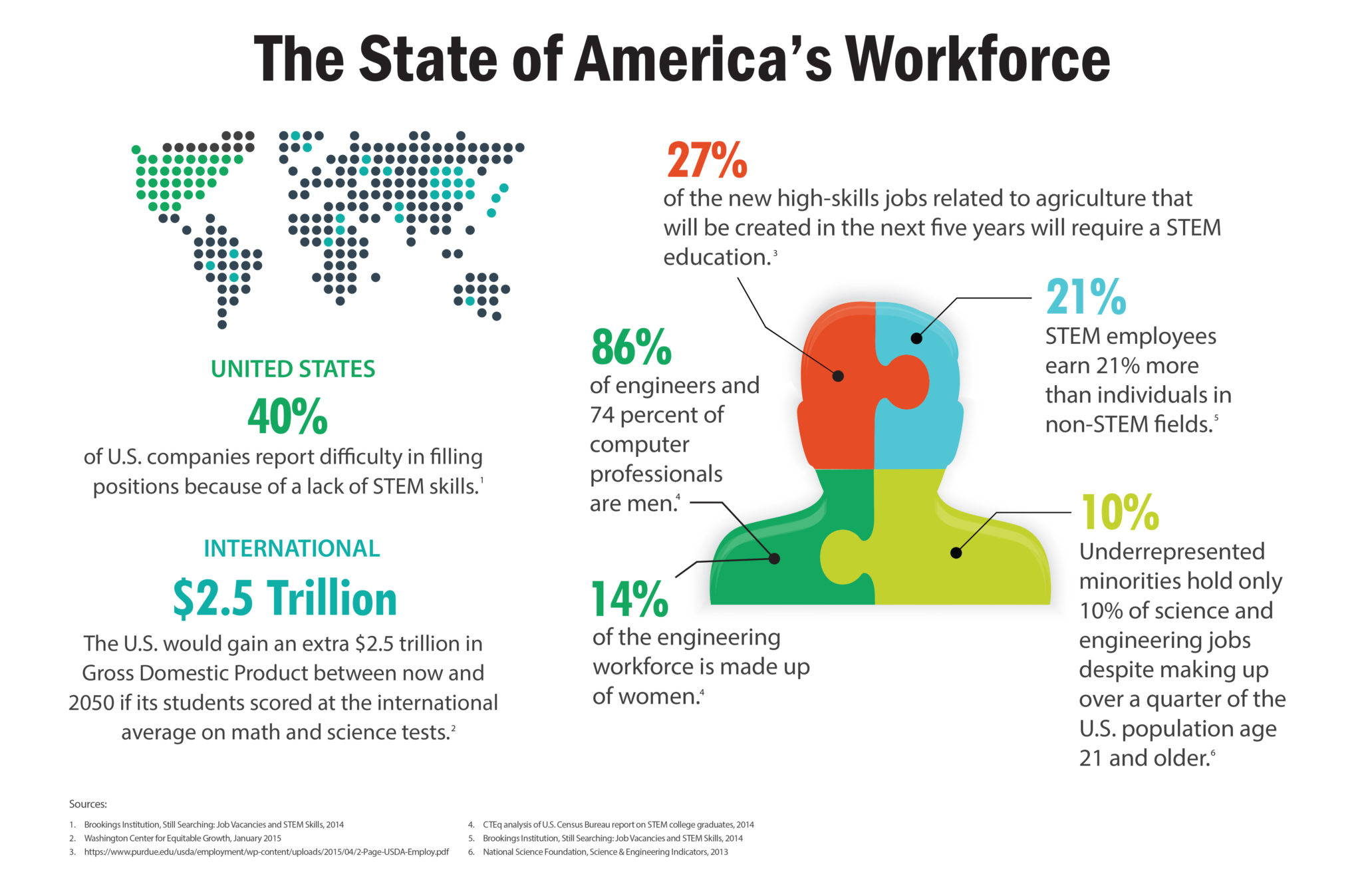 state-of-american-stem-workforce-infographic