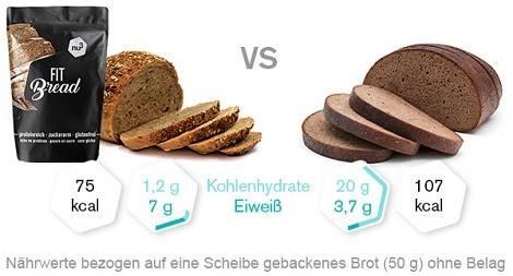 Nährwertvergleich Brot