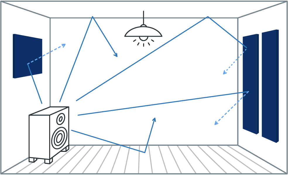 how acoustics work in a room