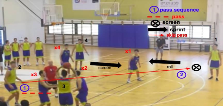 closeout defense drills
