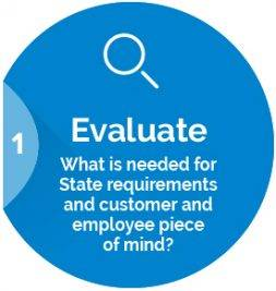 Evaluate: What is needed for State requirements and customer and employee peace of mind?