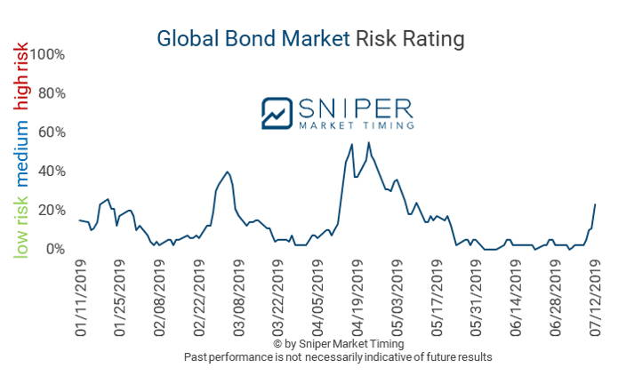 Global bond market risk rating