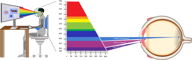 Blue Light Spectrum on  digital devices