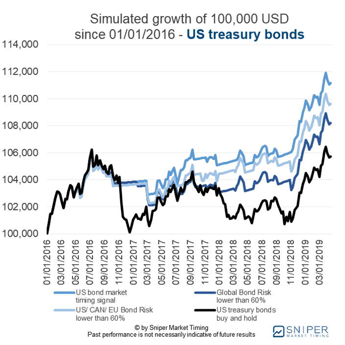 Bond market timing US treasury bonds - the simulated growth of a 100K portfolio