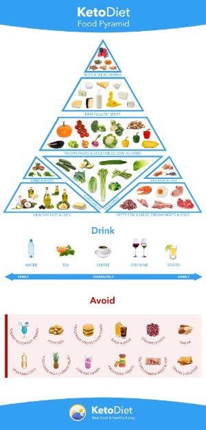 https://files.ketodietapp.com/Blog/files/Infographics/Print/keto-diet-food-pyramid.jpg