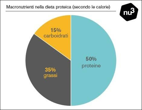 programma di dieta compresa la farina d avena